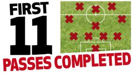 Hinrunde review: passes completed first XI