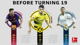 Pulisic outperforms Ronaldo and Messi