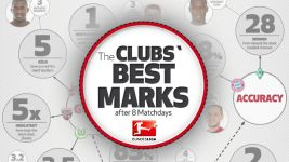 Infographic: The clubs' best marks after 8 Matchdays
