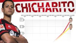 Infographic: Red-hot Chicharito