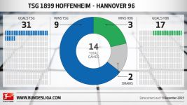 High-flying Hertha eye next win in Darmstadt