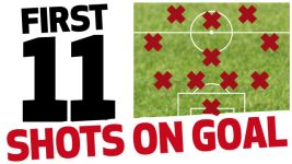 Hinrunde review: most shots first XI