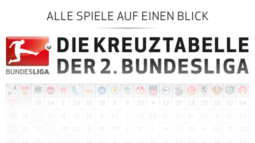Bundesliga Spielplan 2 Liga