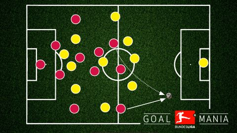 Der Klassiker: a tactical breakdown