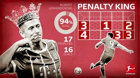 Robert Lewandowski: The penalty king