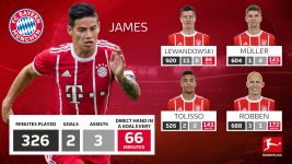James in numbers