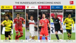 Bundesliga homecoming kings