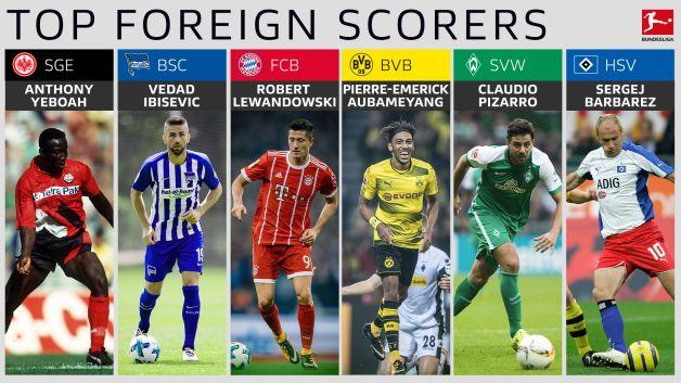 Bundesliga Topscorer