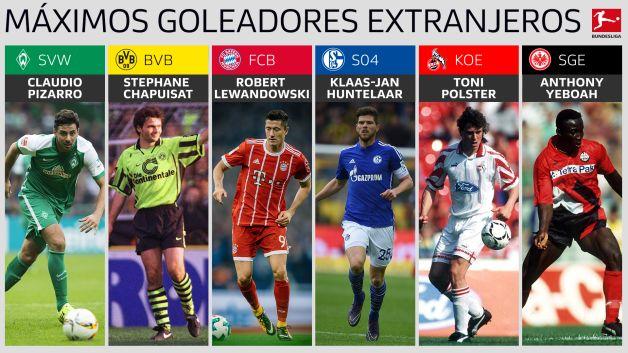 Bundesliga Estos Son Los Máximos Goleadores Extranjeros De La Bundesliga