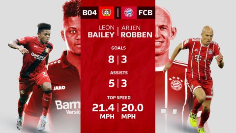 Bailey: Robben's heir as the right-wing king?