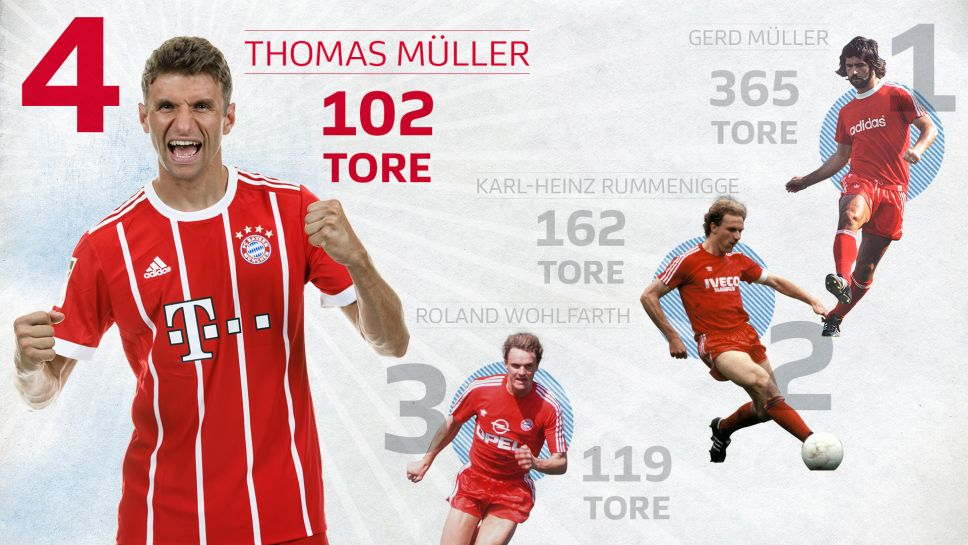 Thomas Müller Tore
