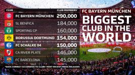 Bundesliga trio among world's best supported clubs