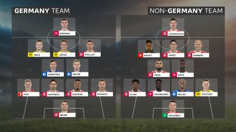 German XI vs. Rest of the World