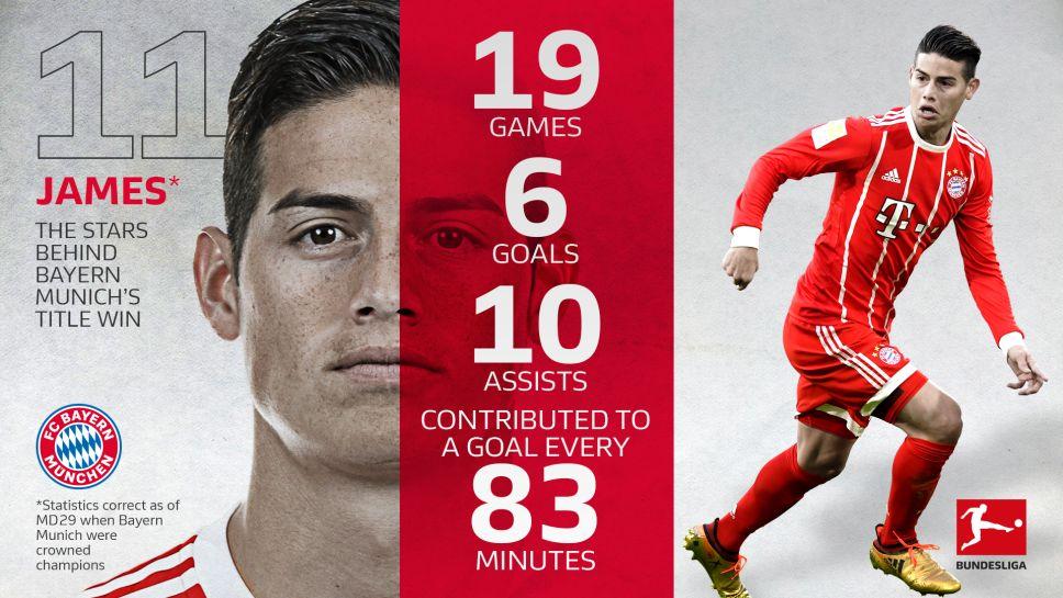 best loved 9d1f5 c931f Bundesliga | James Rodriguez: the key to Bayern Munich's ...