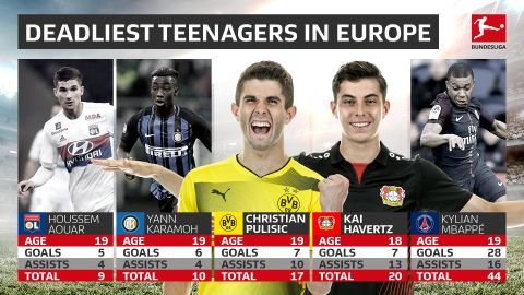 Pulisic and Havertz among Europe's deadliest teens