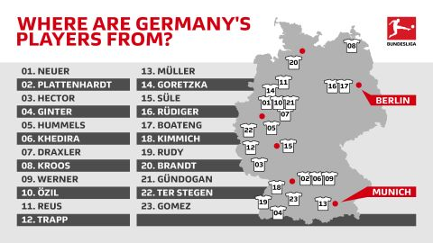 Where are Germany's 2018 squad from?