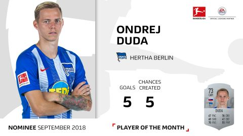 Player of the Month candidate: Ondrej Duda