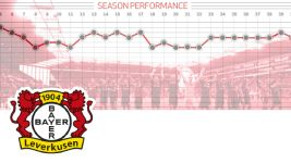 Season review: Bayer Leverkusen