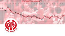 Season review: Mainz