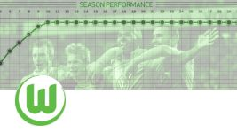 VfL Wolfsburg: 2014/15 Season Review
