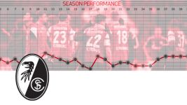 SC Freiburg: 2014/15 Season Review