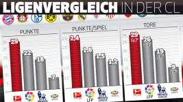 Infografik: Bundesliga dominiert in der CL