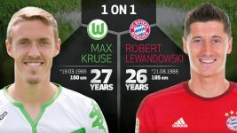 Supercup 2015: Kruse vs Lewandowski