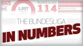 Infographic: The Bundesliga in numbers