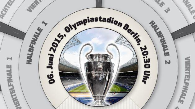 Bundesliga | Spielplan der Champions League Saison 2014/15 ...